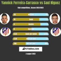 Yannick Ferreira-Carrasco vs Saul Niguez h2h player stats