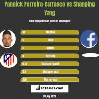 Yannick Ferreira-Carrasco vs Shanping Yang h2h player stats