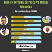 Yannick Ferreira-Carrasco vs Takumi Minamino h2h player stats