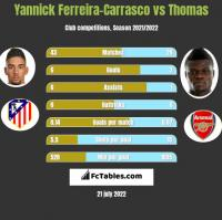Yannick Ferreira-Carrasco vs Thomas h2h player stats