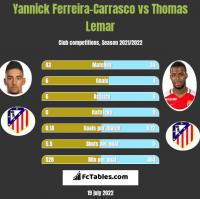Yannick Ferreira-Carrasco vs Thomas Lemar h2h player stats