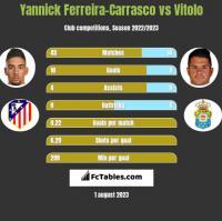 Yannick Ferreira-Carrasco vs Vitolo h2h player stats