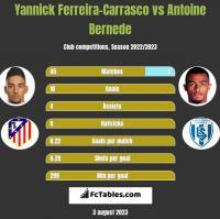 Yannick Ferreira-Carrasco vs Antoine Bernede h2h player stats