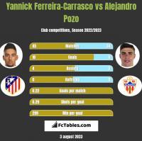 Yannick Ferreira-Carrasco vs Alejandro Pozo h2h player stats