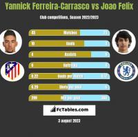 Yannick Ferreira-Carrasco vs Joao Felix h2h player stats