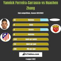 Yannick Ferreira-Carrasco vs Huachen Zhang h2h player stats