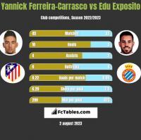 Yannick Ferreira-Carrasco vs Edu Exposito h2h player stats