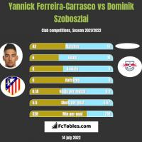 Yannick Ferreira-Carrasco vs Dominik Szoboszlai h2h player stats