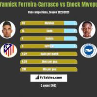 Yannick Ferreira-Carrasco vs Enock Mwepu h2h player stats