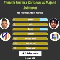 Yannick Ferreira-Carrasco vs Majeed Ashimeru h2h player stats