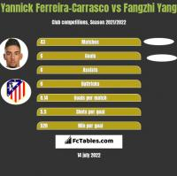 Yannick Ferreira-Carrasco vs Fangzhi Yang h2h player stats