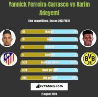 Yannick Ferreira-Carrasco vs Karim Adeyemi h2h player stats