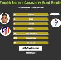 Yannick Ferreira-Carrasco vs Enaut Mendia h2h player stats