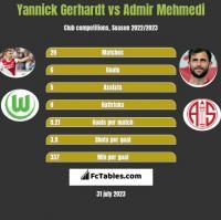 Yannick Gerhardt vs Admir Mehmedi h2h player stats