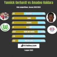 Yannick Gerhardt vs Amadou Haidara h2h player stats