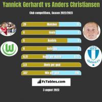 Yannick Gerhardt vs Anders Christiansen h2h player stats