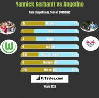 Yannick Gerhardt vs Angelino h2h player stats