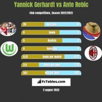 Yannick Gerhardt vs Ante Rebic h2h player stats