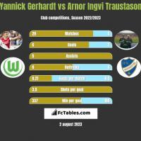 Yannick Gerhardt vs Arnor Ingvi Traustason h2h player stats