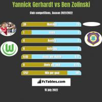 Yannick Gerhardt vs Ben Zolinski h2h player stats