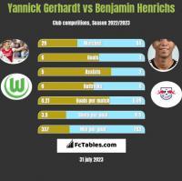 Yannick Gerhardt vs Benjamin Henrichs h2h player stats