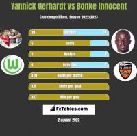Yannick Gerhardt vs Bonke Innocent h2h player stats