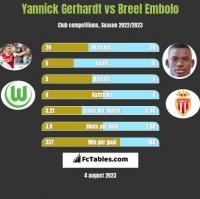 Yannick Gerhardt vs Breel Embolo h2h player stats