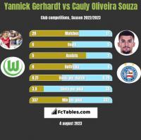 Yannick Gerhardt vs Cauly Oliveira Souza h2h player stats