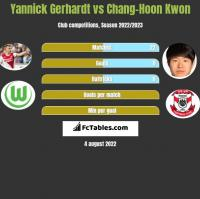 Yannick Gerhardt vs Chang-Hoon Kwon h2h player stats