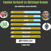 Yannick Gerhardt vs Christoph Kramer h2h player stats