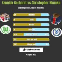 Yannick Gerhardt vs Christopher Nkunku h2h player stats