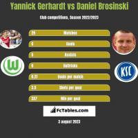 Yannick Gerhardt vs Daniel Brosinski h2h player stats