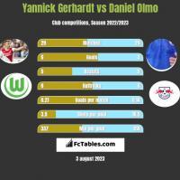 Yannick Gerhardt vs Daniel Olmo h2h player stats