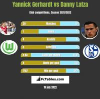 Yannick Gerhardt vs Danny Latza h2h player stats