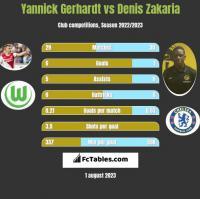 Yannick Gerhardt vs Denis Zakaria h2h player stats