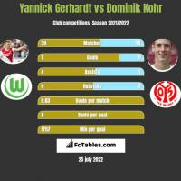 Yannick Gerhardt vs Dominik Kohr h2h player stats