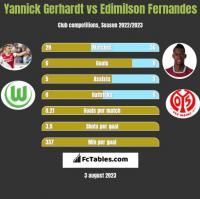Yannick Gerhardt vs Edimilson Fernandes h2h player stats
