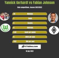Yannick Gerhardt vs Fabian Johnson h2h player stats