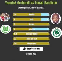 Yannick Gerhardt vs Fouad Bachirou h2h player stats