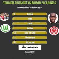 Yannick Gerhardt vs Gelson Fernandes h2h player stats