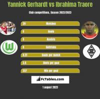 Yannick Gerhardt vs Ibrahima Traore h2h player stats
