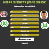 Yannick Gerhardt vs Ignacio Camacho h2h player stats