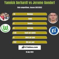 Yannick Gerhardt vs Jerome Gondorf h2h player stats