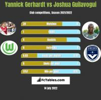 Yannick Gerhardt vs Joshua Guilavogui h2h player stats