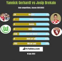 Yannick Gerhardt vs Josip Brekalo h2h player stats