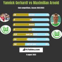 Yannick Gerhardt vs Maximilian Arnold h2h player stats