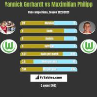 Yannick Gerhardt vs Maximilian Philipp h2h player stats