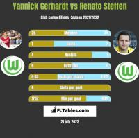 Yannick Gerhardt vs Renato Steffen h2h player stats