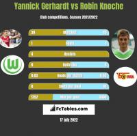 Yannick Gerhardt vs Robin Knoche h2h player stats