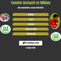 Yannick Gerhardt vs William h2h player stats